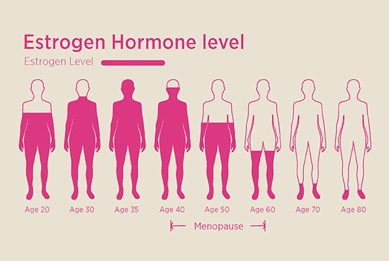 Genitourinary Syndrome of Menopause